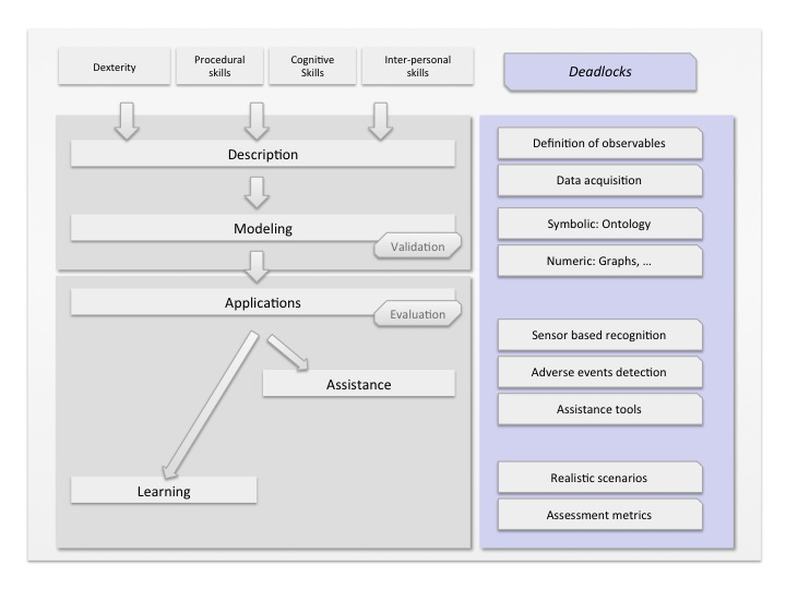 Our approach for surgical decision support systems