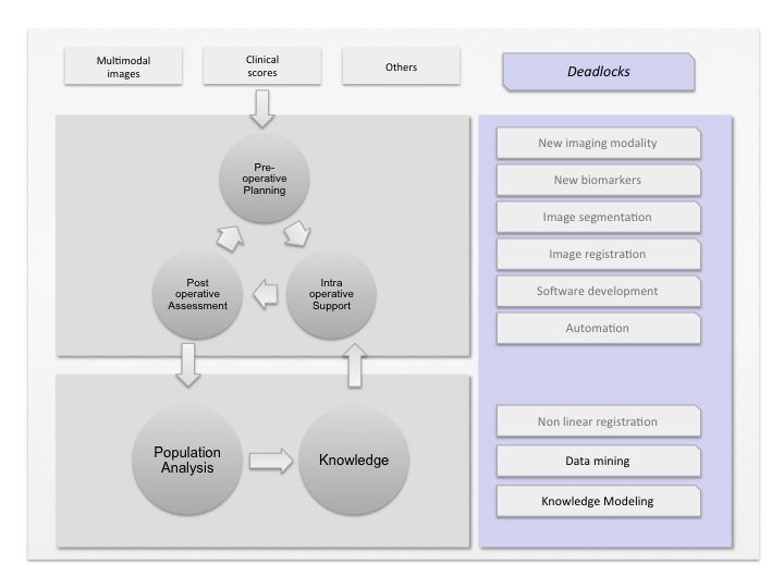 Our approach for surgical skill evaluation and training